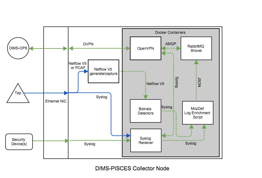 5  DIMS detailed design — DIMS Architecture Design 2 10 0
